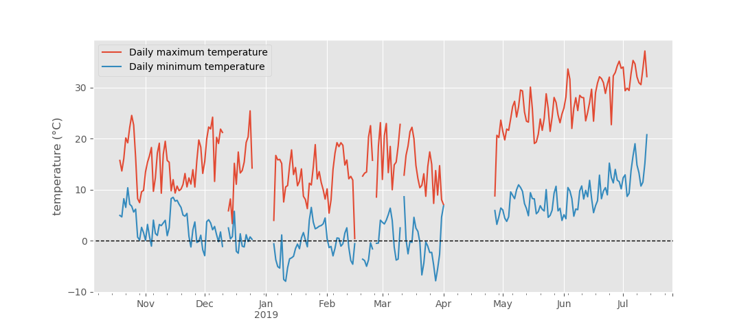 Air temperature (daily mean and range, in °C) measured at Camp Altiplano, between October 2018 and July 2019